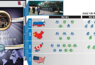 [김진호의 세계읽기]'핵무기감축협정' 피해 핵 소형화 경쟁…세계는 다시 '냉전시대'