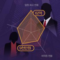 [인터랙티브] 박전무 대 김대리, 같은 1년 그들의 연봉은?