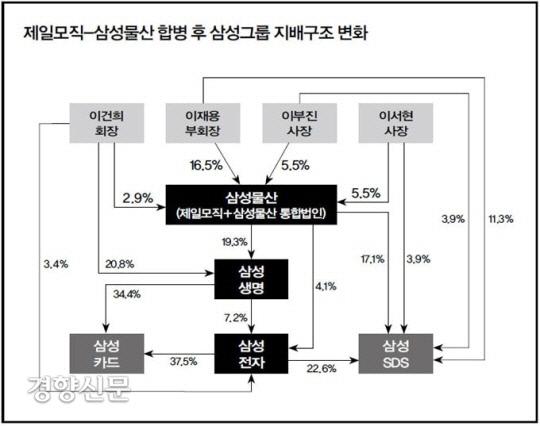 2015년 기준으로 정리한 제일모직-삼성물산 합병 후 삼성그룹 지배구조 변화를 그린 도표. 경향신문 자료